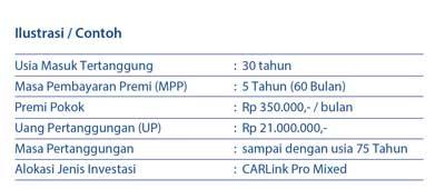 ilustrasi tabungan unit link carlink pro