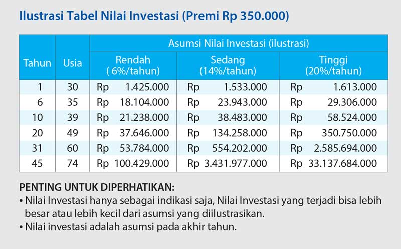 ilustrasi nilai investasi unit link 3i networks