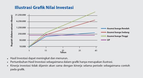 ilustrasi grafik nilai investasi unit link