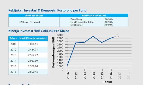 kebijakan investasi unit link car 3i networks